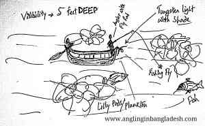 Possible Fly Fishing Method in Bangladesh.